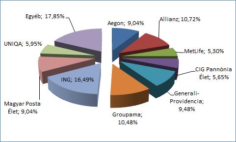 Életbiztosítók piaci részesedésének összehasonlítása grafikon