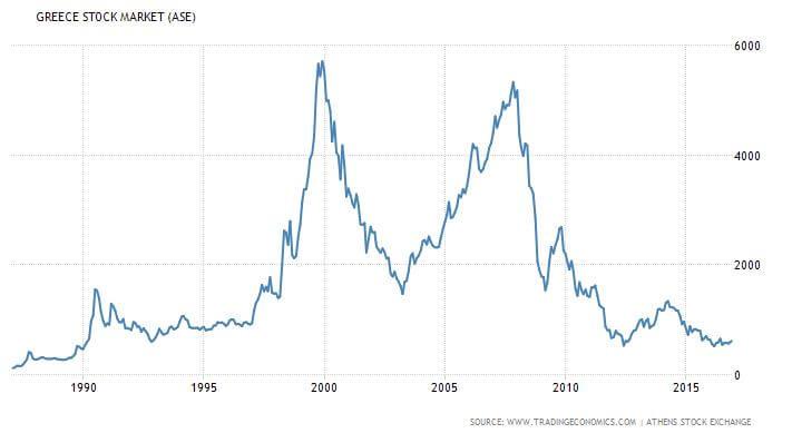 gorog-stock-market