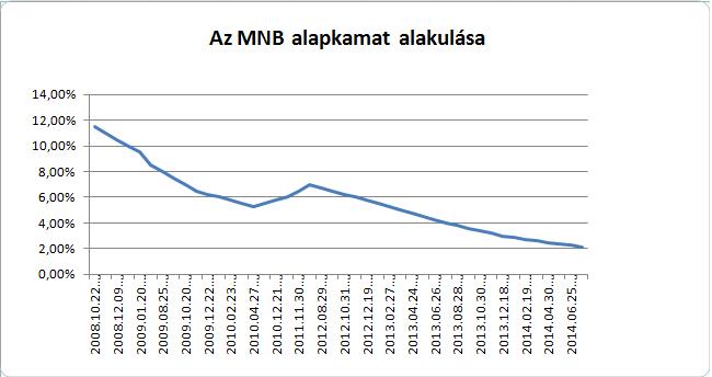MNB lakáshitel kamat alakulása