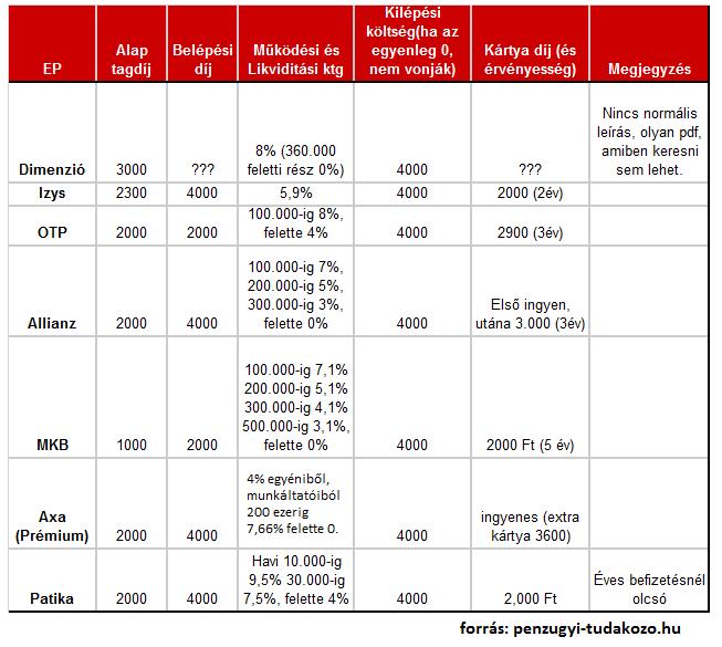 egészségpénztárak összehasonlítása