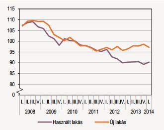 A lakáspiaci árak alakulása – tiszta árváltozás (2010 =100%)
