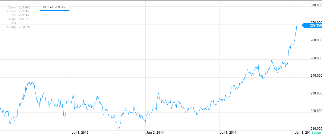 2 éves dollár árfolyam