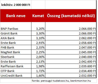Bankbetétek 2015