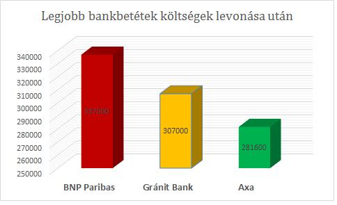 Bankbetétek verseny