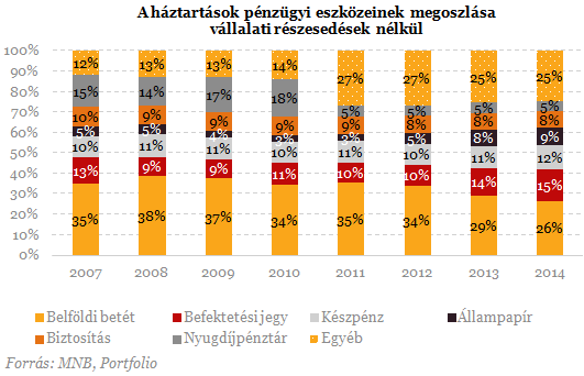 lakossági megtakarítások megoszlása 2015