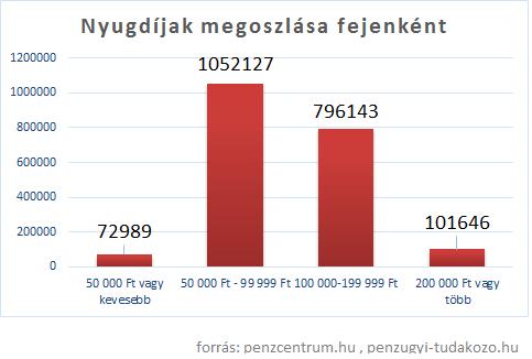 nyugdíj per fő