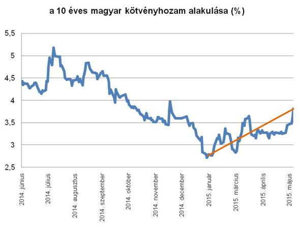 10 éves magyar kötvény hozam