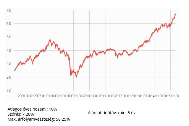 Kockázatos (részvény) befektetési alap