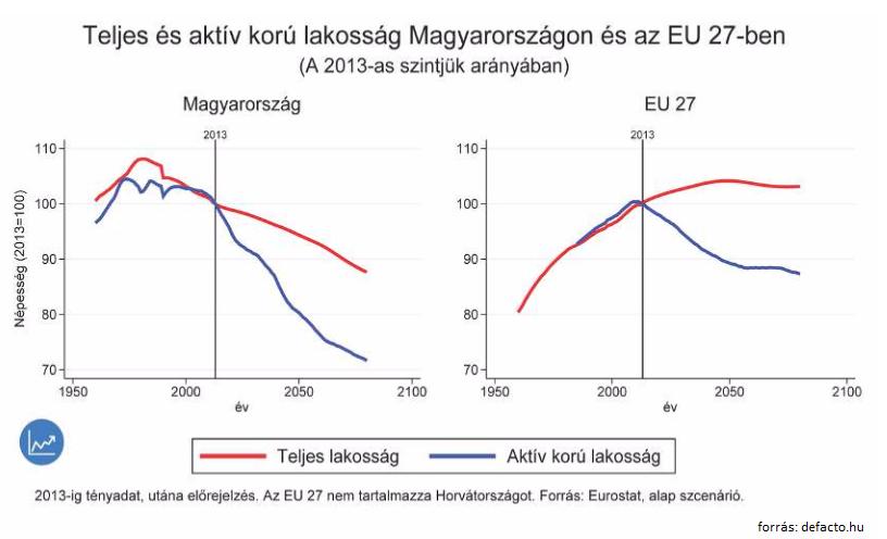 Lakosság Mo és EU