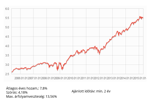Mérsékelt kockázatú (kötvény) befektetési alap
