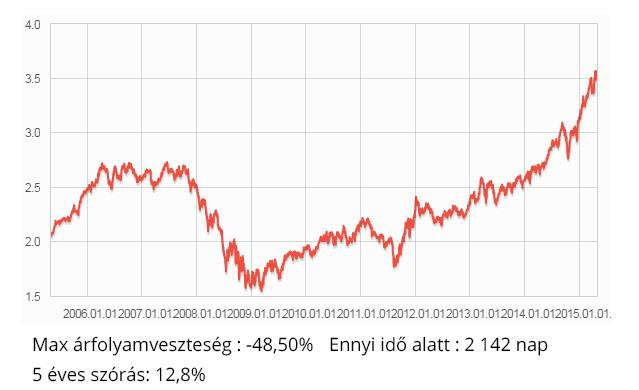 magas kockázatú részvény alap