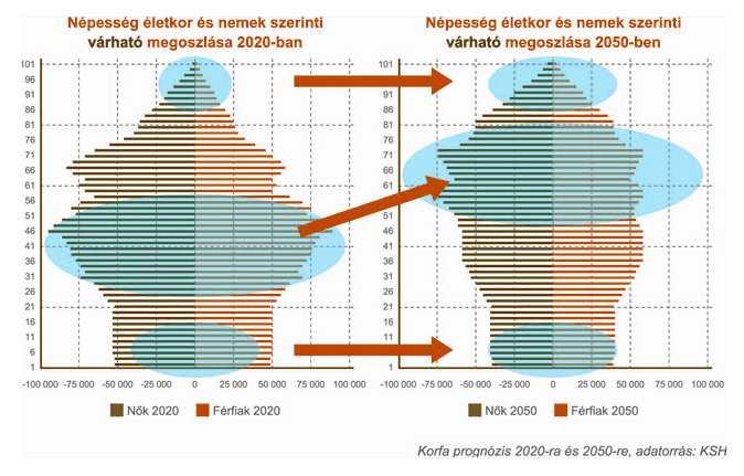 magyar korfa 2020-2050
