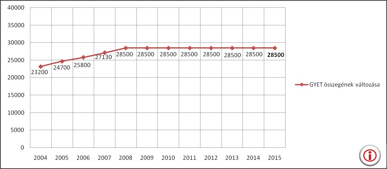A GYET összegének változása 2004 és 2015 között