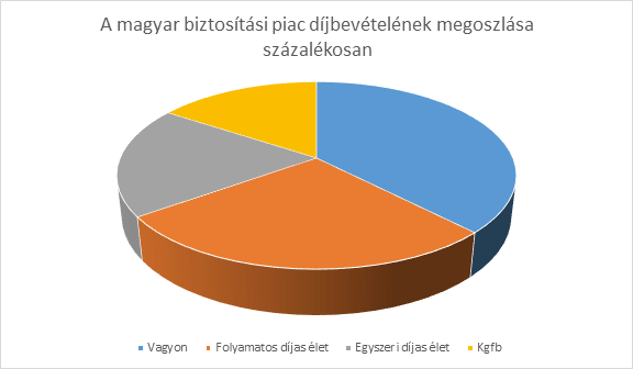 biztositasi piac 3