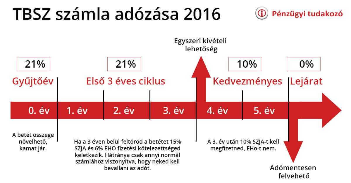 TBSZ adózása 2016