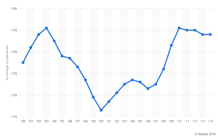 Szegénységi küszöb alatt élők az USA-ban (grafikon)