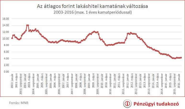 lakáshitel kamatok 2003-2016