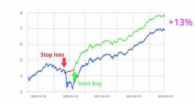 stoploss-startbuy grafikon
