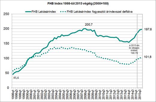 FHB lakásár index