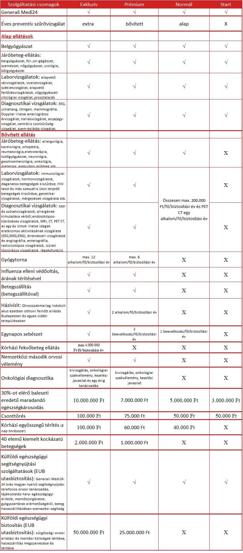 Generali Company Care szolgáltatás csomagok