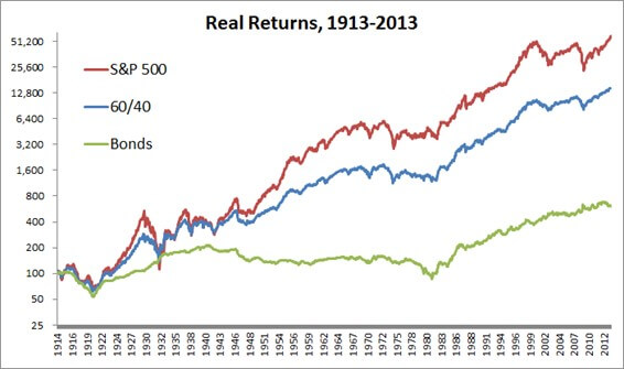 real returns, 1913-2013