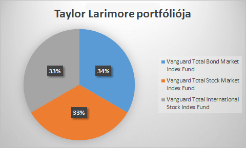 Taylor Larimore