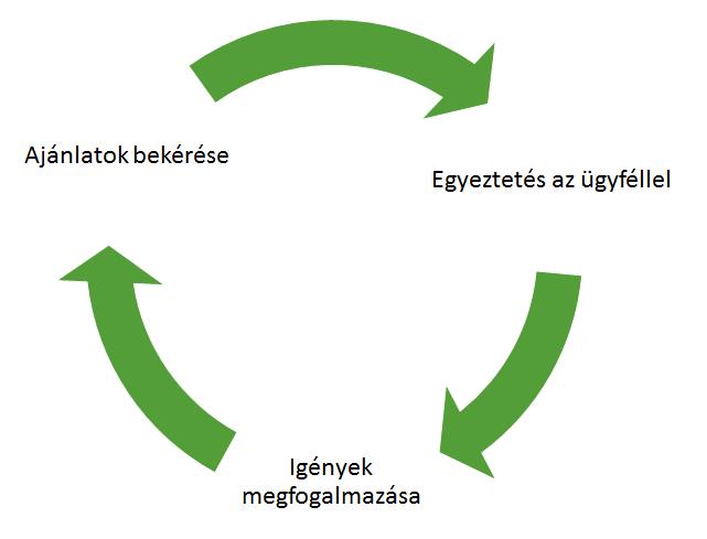 a-biztositas-alkudozas-folyamata