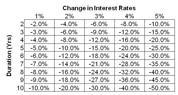 kötvény árfolyamváltozás durationtől és kamattól függően