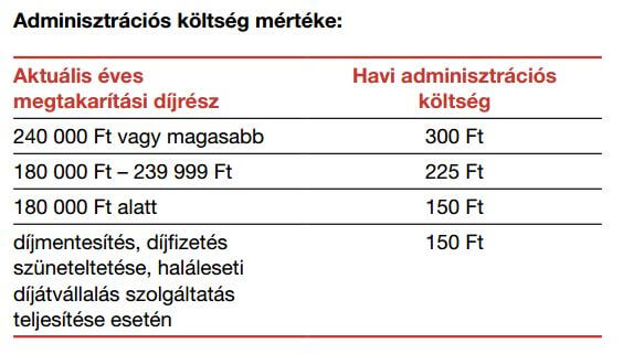generali-myife-adminisztracios-koltsege