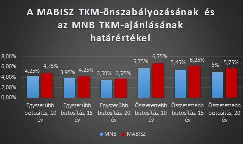 TKM szabályozás