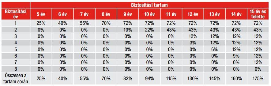 Vienna Life Active kezdeti költségek táblázat
