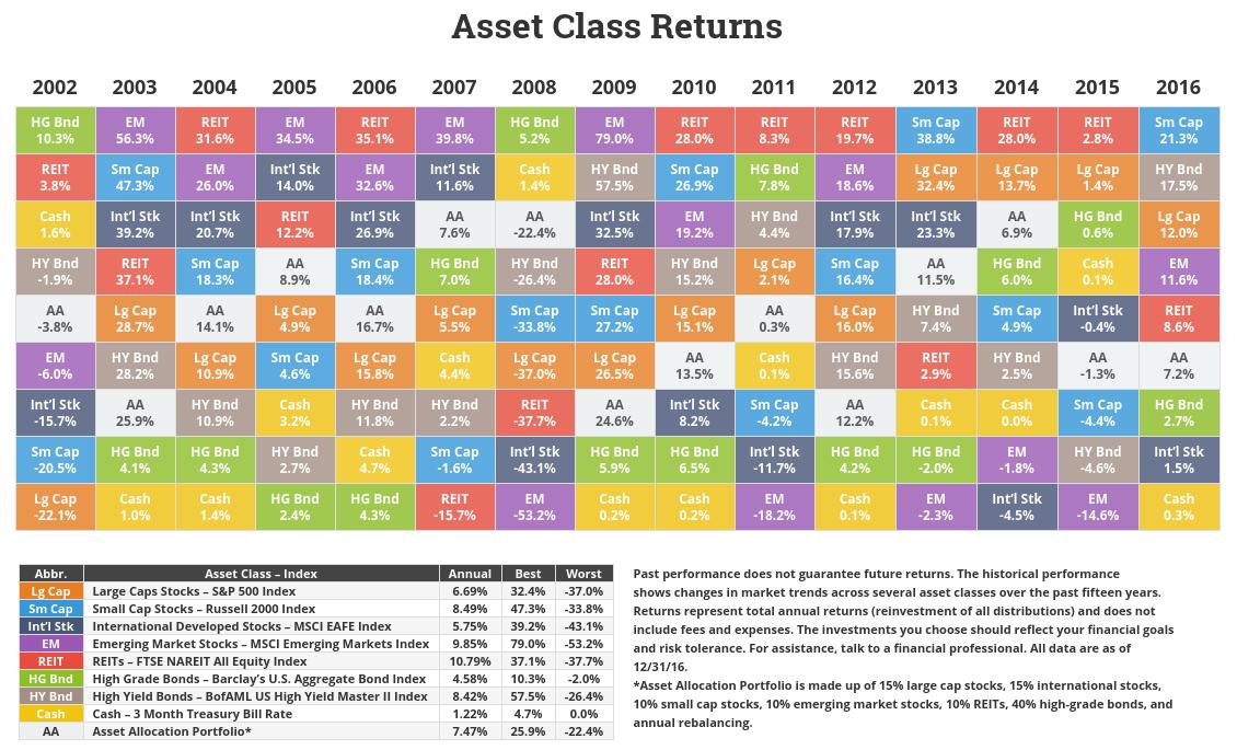 befektetések eszközosztályonként callan periodic table