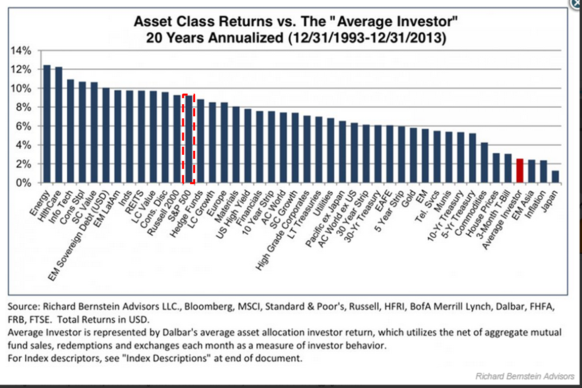 atlag befektető vs piac