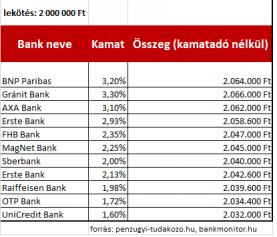 A nagy bankbetét összehasonlítás