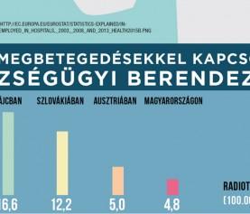 Sokkoló számok a daganatos betegek orvosi ellátásáról Magyarországon