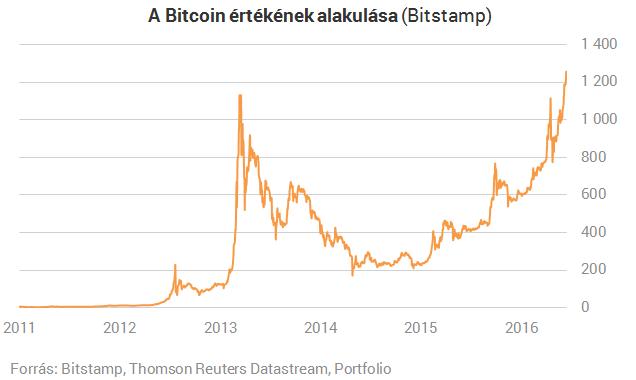bitcoin veteményeskert pénzbefektetés nélkül bitcoinok szerzése az interneten