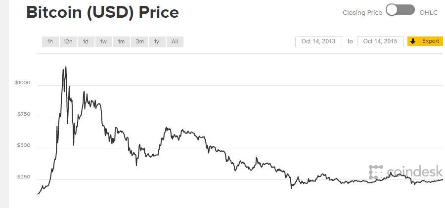 mennyi a bitcoin